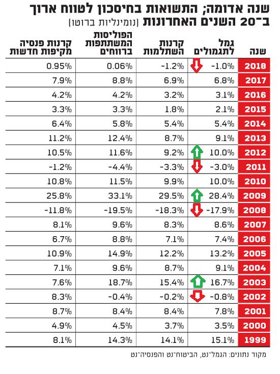 מה קרה לכל קופות הגמל ב- 2018 ?